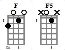 F and F5 Chord Charts