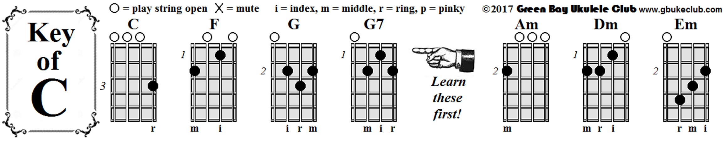 Free easy to play ukulele sheet music downloads for beginners gb bookmark chords key of c hexwebz Image collections